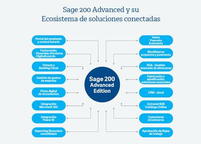 sage200advanced - Sage 200 Advanced: la solución ERP de gestión de negocio completa para la Pyme